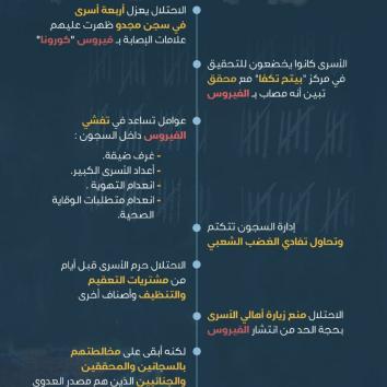 كورونا في سجون الاحتلال.. الخطر القادم من السجان!