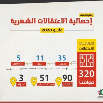 إحصائية الاعتقالات عن شهر مايو 2020