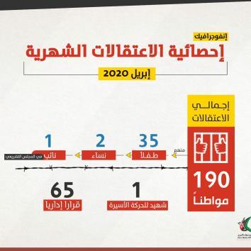 اعتقالات الاحتلال متواصلة .. إليكم إحصائية شهر نيسان - أبريل 2020 .