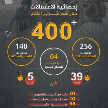 انفوجرافيك | إحصائية الاعتقالات خلال شهر فبراير 2021