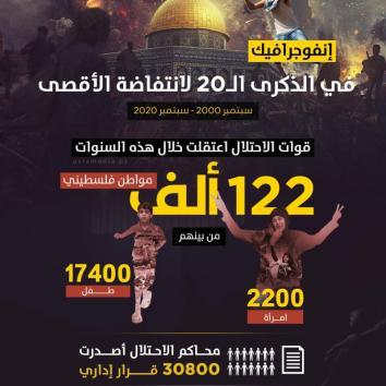 122 ألف معتقل فلسطيني على يد قوات الاحتلال منذ اندلاع انتفاضة الأقصى