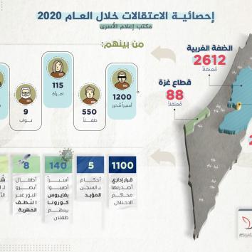 حصاد 2020.. 4700 معتقل فلسطيني على يد قوات الاحتلال