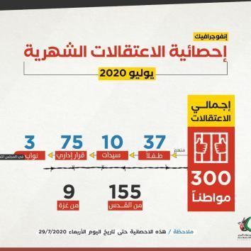 إحصائية الاعتقالات عن شهر يوليو 2020