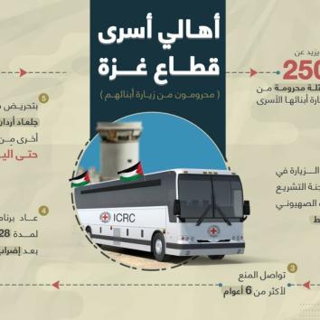 أهالي أسرى قطاع غزة .. قيود وحرمان من الزيارة