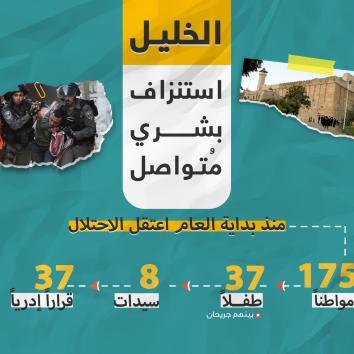 الاعتقالات من محافظة الخليل منذ بداية عام 2020