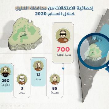حصاد 2020 - 700 حالة اعتقال من محافظة الخليل