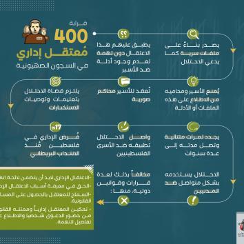 الاعتقال الإداري .. سياسة إجرامية يطبقها الاحتلال على أكثر من 400 أسير فلسطيني