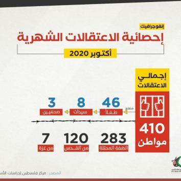 410 مواطن اعتقلتهم قوات الاحتلال خلال أكتوبر / 2020