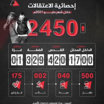 2450 معتقل .. احصائية الاعتقالات خلال شهر مايو 2021