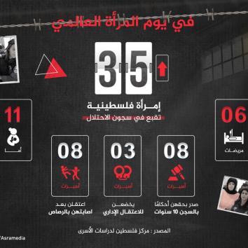 في يوم المرأة العالمي، الاحتلال يعتقل 35 إمرأة فلسطينية بينهن 11 أمّاً